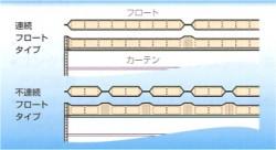 垂下式 フロート形状