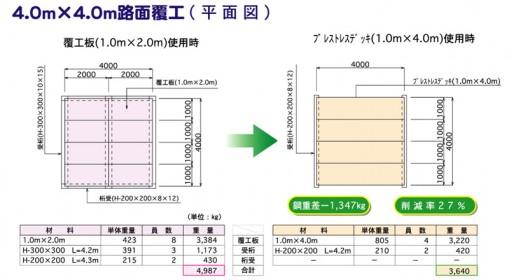 4.0mx4.0m路面覆工(平面図)
