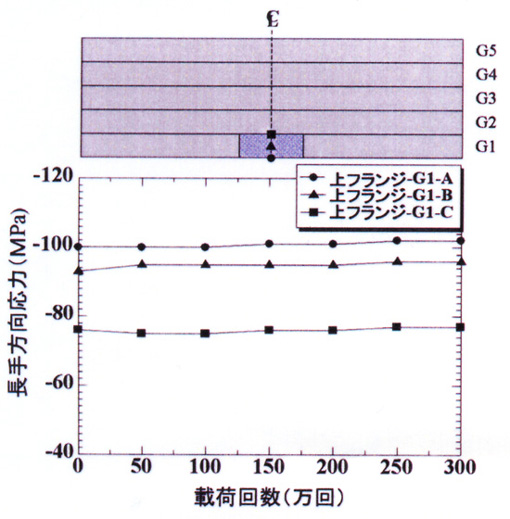 図-2 活荷重応力の変化(上フランジ)