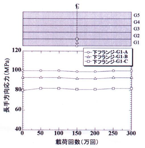 図-3 活荷重応力の変化(下フランジ)