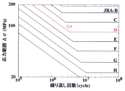 図-4 疲労試験結果(S-N線図)