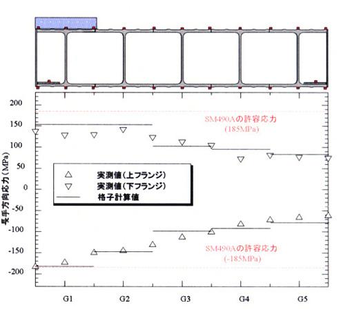 図-3 荷重載荷時の発生応力図