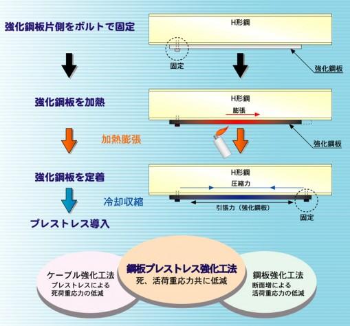 鋼板プレストレス強化工法