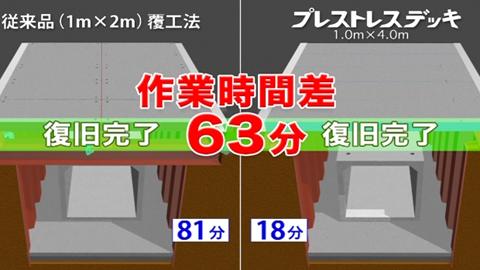 No.1 『作業時間の比較』